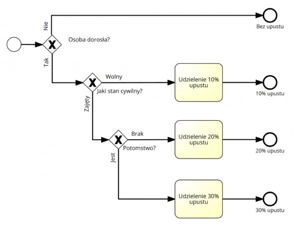 Rys 2. Diagram BPMN użyty jako drzewo decyzyjne