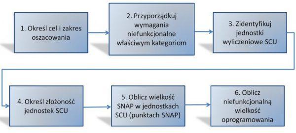 Proces SNAP