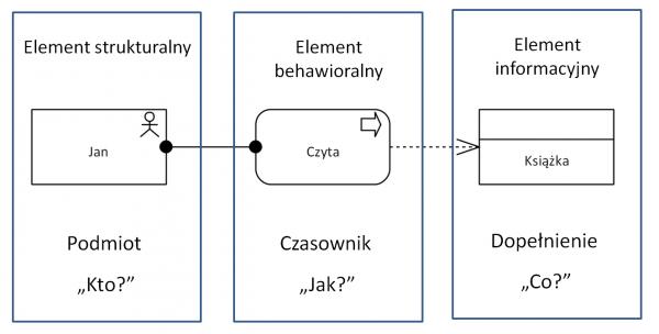 Rys 1. Podstawowa koncepcja języka ArchiMate