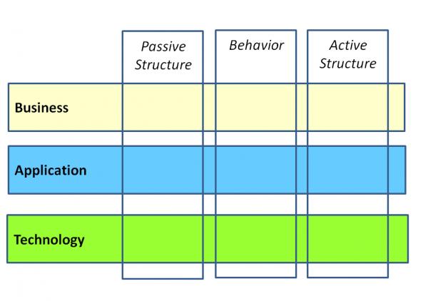 Rys 2. Warstwy modelu architektury korporacyjnej w ArchiMate 1.0