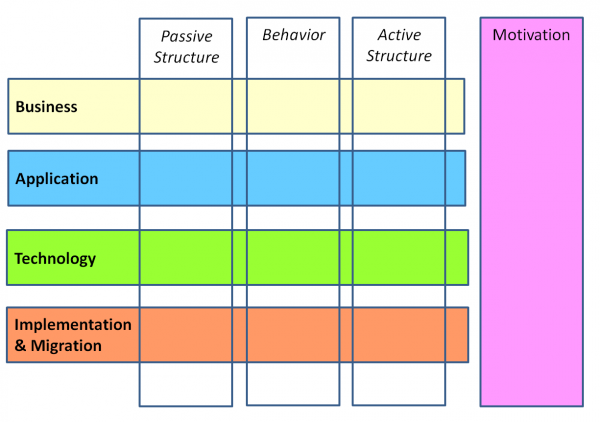 Rys 3. Warstwy modelu architektury korporacyjnej w ArchiMate 2.x