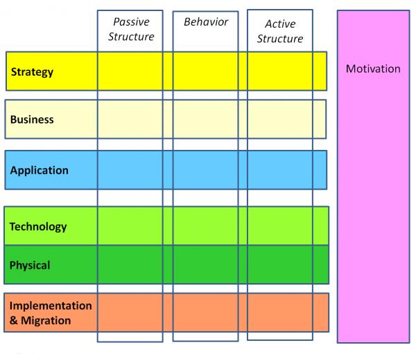 Rys 4. Warstwy modelu architektury korporacyjnej w ArchiMate 3.0