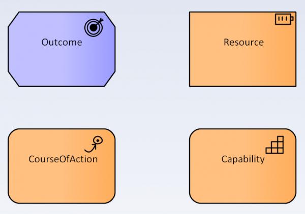 Rys 5. Reprezentacja graficzna nowych koncepcji języka ArchiMate 3.0 dostępna w narzędziu Sparx Enterprise Architect 13