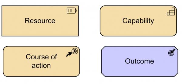 Rys 7. Reprezentacja graficzna nowych koncepcji języka ArchiMate 3.0 dostępna w narzędziu Microsoft Visio