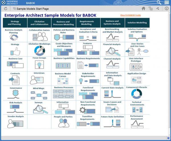 Model przykładowy BABOK