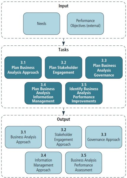 Obszar Business Analysis Planning & Monitoring BABOK
